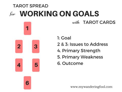 working-on-goals-tarot-spread